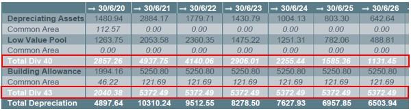 Depreciator Depreciation Schedule format change